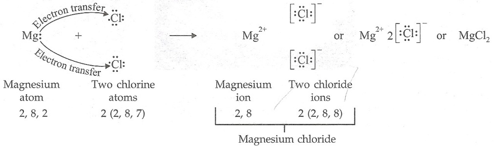 Lakhmir-singh-and-manjit-kaur Solutions Cbse Class 10 Chemistry Chapter - Metals And Non Metals