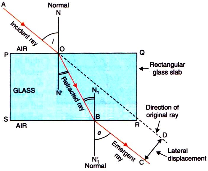 Chapter 5 Refraction Of Light