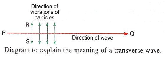 Lakhmir-singh-and-manjit-kaur Solutions Cbse Class 9 Physics Chapter - Sound