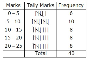 R-s-aggarwal-and-v-aggarwal Solutions Cbse Class 9 Mathematics Chapter - Presentation Of Data In Tabular Form
