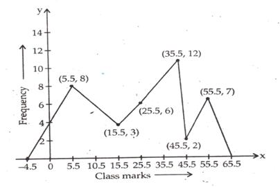 R-s-aggarwal-and-v-aggarwal Solutions Cbse Class 9 Mathematics Chapter - Bar Graph Histogram And Frequency Polygon