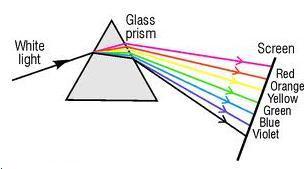 Selina Solutions Icse Class 10 Physics Chapter - Spectrum