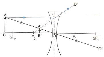Selina Solutions Icse Class 10 Physics Chapter - Refraction Through A Lens