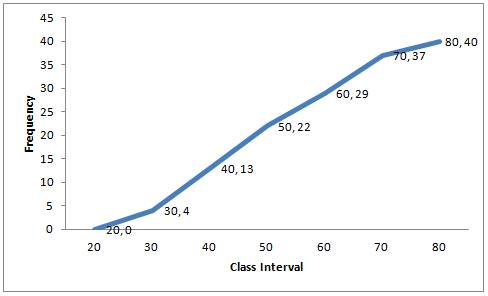 Selina Solutions Icse Class 10 Mathematics Chapter - Graphical Representation Histograms And Ogives