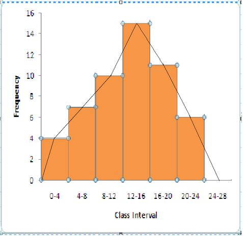 Selina Solutions Icse Class 9 Mathematics Chapter - Statistics