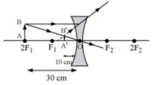 Ncert Solutions Cbse Class 10 Physics Chapter - Light Reflection And Refraction