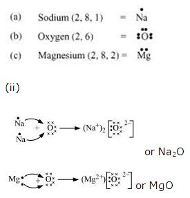 Ncert Solutions Cbse Class 10 Chemistry Chapter - Metals And Non Metals