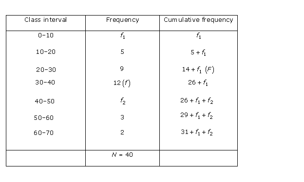 Rd-sharma Solutions Cbse Class 10 Mathematics Chapter - Statistics