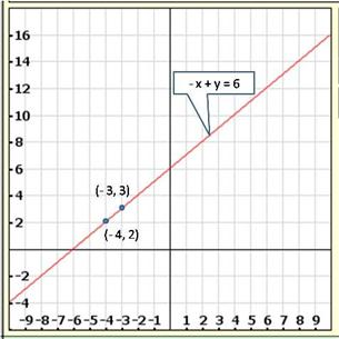 Rd-sharma Solutions Cbse Class 9 Mathematics Chapter - Linear Equations In Two Variables