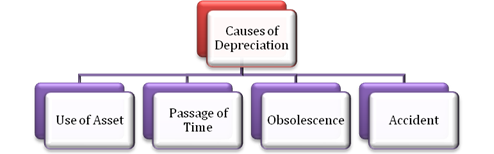 Ncert Solutions Cbse Class 11-commerce Accountancy Part I Chapter - Depreciation Provisions And Reserves