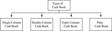 Ncert Solutions Cbse Class 11-commerce Accountancy Part I Chapter - Recording Of Transactions Ii