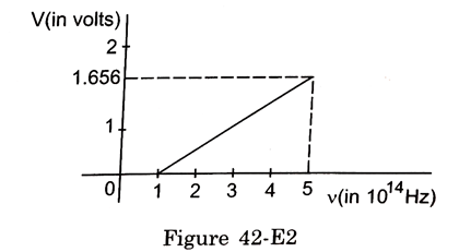 H-c-verma Solutions Cbse Class 12-science Physics Chapter - Photoelectric Effect And Wave Particle Duality
