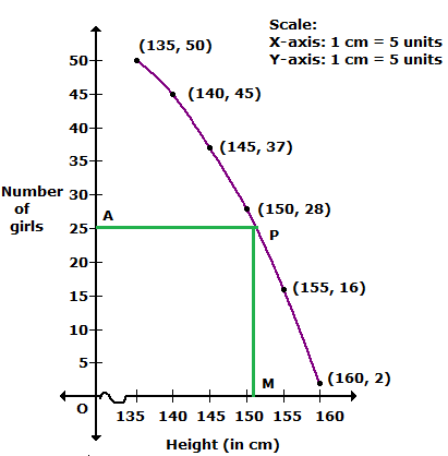 R-s-aggarwal-and-v-aggarwal Solutions Cbse Class 10 Mathematics Chapter - Mean Median Mode Of Grouped Data Cumulative Frequency Graph And Ogive