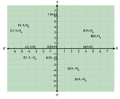R-s-aggarwal-and-v-aggarwal Solutions Cbse Class 9 Mathematics Chapter - Coordinate Geometry