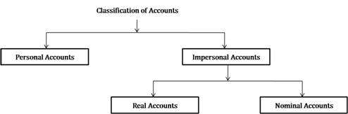 Ncert Solutions Cbse Class 11-commerce Accountancy Part I Chapter - Recording Of Transactions I