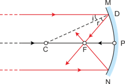 write down the relationship between the focal length and the radius