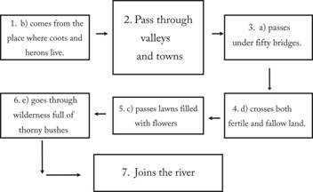 Ncert Solutions Cbse Class 9 English Chapter - The Brook