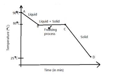 Selina Solutions Icse Class 10 Physics Chapter - Calorimetry