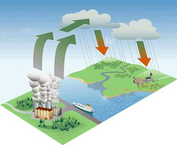 Selina Solutions Icse Class 10 Biology Chapter - Pollution A Rising Environmental Problem
