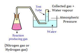 Selina Solutions Icse Class 9 Chemistry Chapter - Study Of Gas Laws