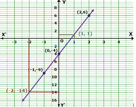 Frank Solutions Icse Class 9 Mathematics Chapter - Simultaneous Linear Equations