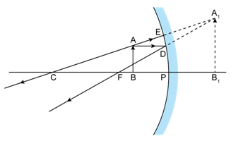 Selina Solutions Icse Class 9 Physics Chapter - Reflection Of Light