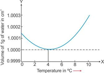 Selina Solutions Icse Class 9 Physics Chapter - Heat And Energy