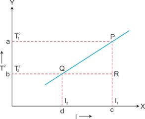 Selina Solutions Icse Class 9 Physics Chapter - Measurements And Experimentation