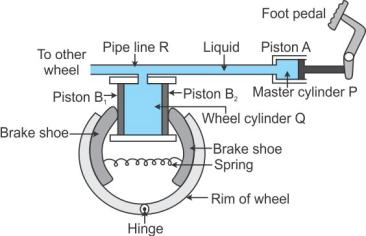 Selina Solutions Icse Class 9 Physics Chapter - Pressure In Fluids And Atmospheric Pressure