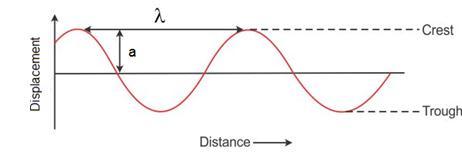 Selina Solutions Icse Class 9 Physics Chapter - Propagation Of Sound Waves