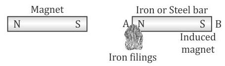 Selina Solutions Icse Class 9 Physics Chapter - Magnetism
