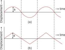 Selina Solutions Icse Class 10 Physics Chapter - Sound