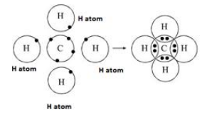 Frank Solutions Icse Class 10 Chemistry Chapter - Chemical Bonding