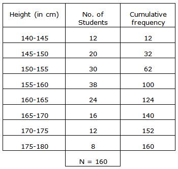 Selina Solutions Icse Class 10 Mathematics Chapter - Measures Of Central Tendency Mean Median Quartiles And Mode