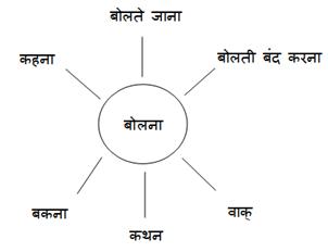 Ncert Solutions Cbse Class 10 Hindi Chapter - Leeladhar Mandloi