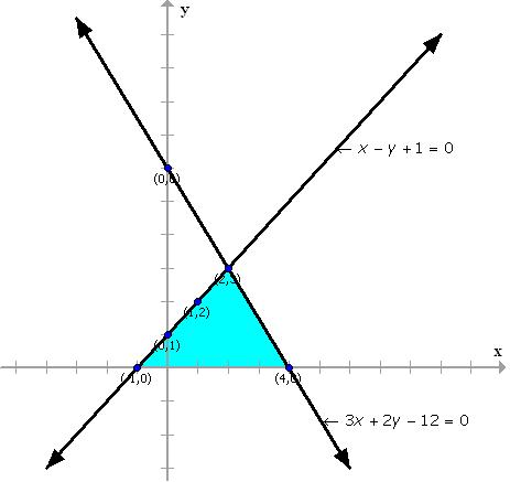 draw the graphs of the equations x y 1 0 and 3x 2y 12 0 determine