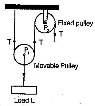 a pulley system comprises two pulleys one fixed and the