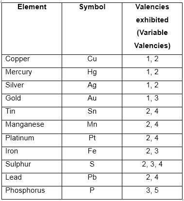 mam is there an easy way to identify or learn the valencies of ions