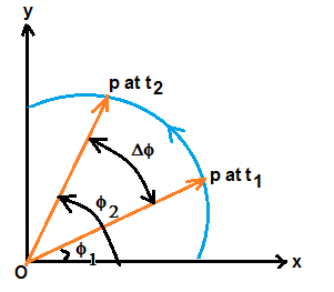 definition of angular velocity with example and with diagram