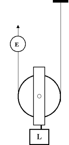 how is single movable pulley an example of class 2 lever locate the
