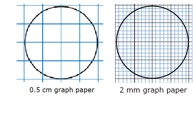 draw a circle of radius r on a 1 2 cm graph paper and then on a 2mm