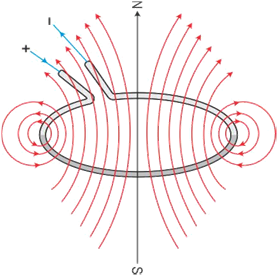 why ampere circuital law cannot be used in circular closed