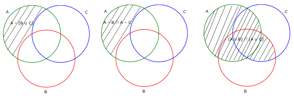 Please Draw The Venn Diagrams Of The Following Three Cases A B Union