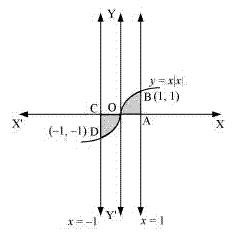 Ncert Solutions Cbse Class 12-science Mathematics Chapter - Applications Of Integrals