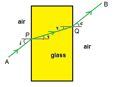 angle of refraction is marked as r  though qb is parallel to ap, there is a  parallel shift in direction  this is lateral shift