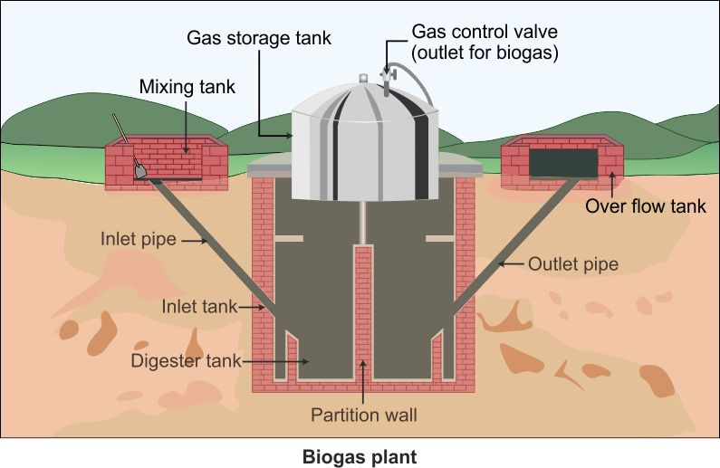Explain Biogas With Diagram Great Installation Of Wiring Diagram