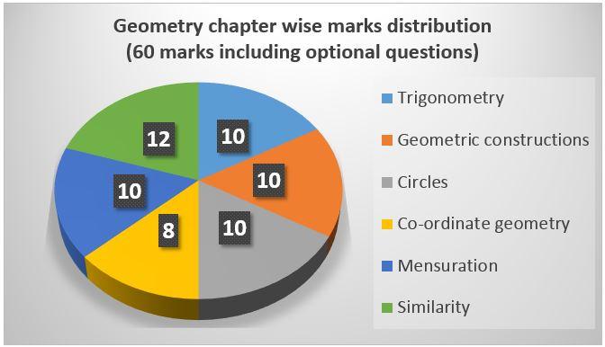 Maharashtra state board class 10 geometry post paper analysis