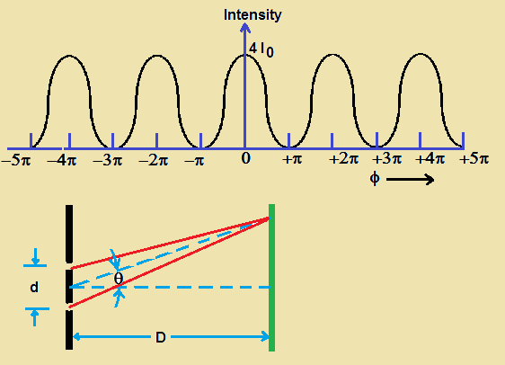 Sketch The Variation Of Intensity Of The Interference Pattern In Mesmerizing Interference Pattern