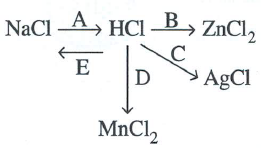 Selina Solutions Icse Class 10 Chemistry Chapter - Study Of Compounds A Hydrogen Chloride