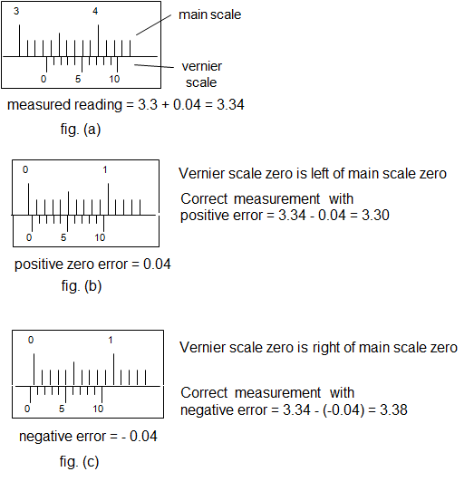How To Explain Positive And Negative Zero Error Of A